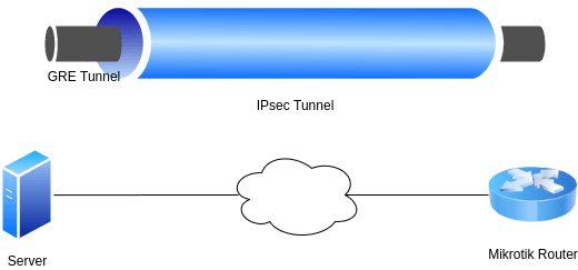Mikrotik IPsec – strongSwan